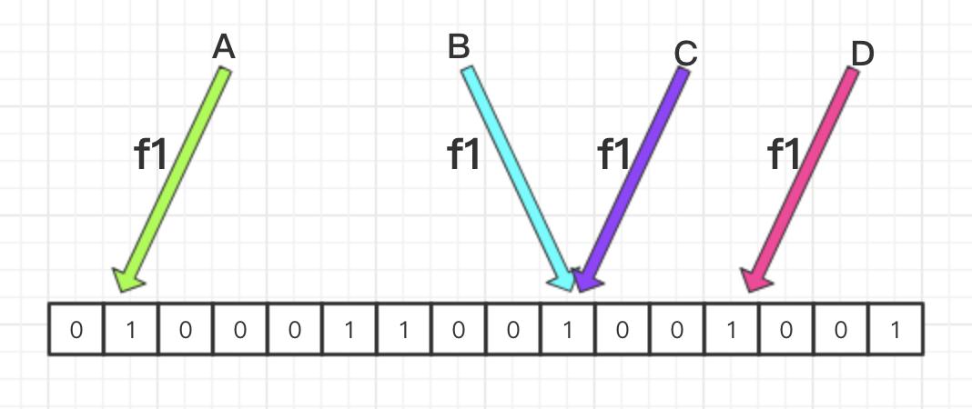 BitMap 算法简介