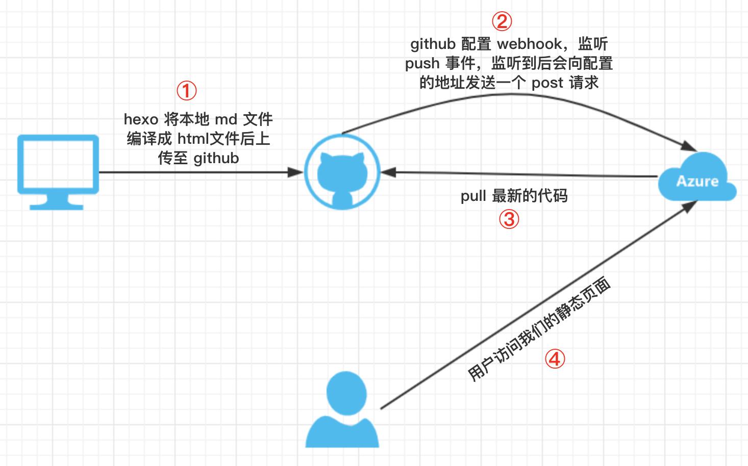 流程示例图